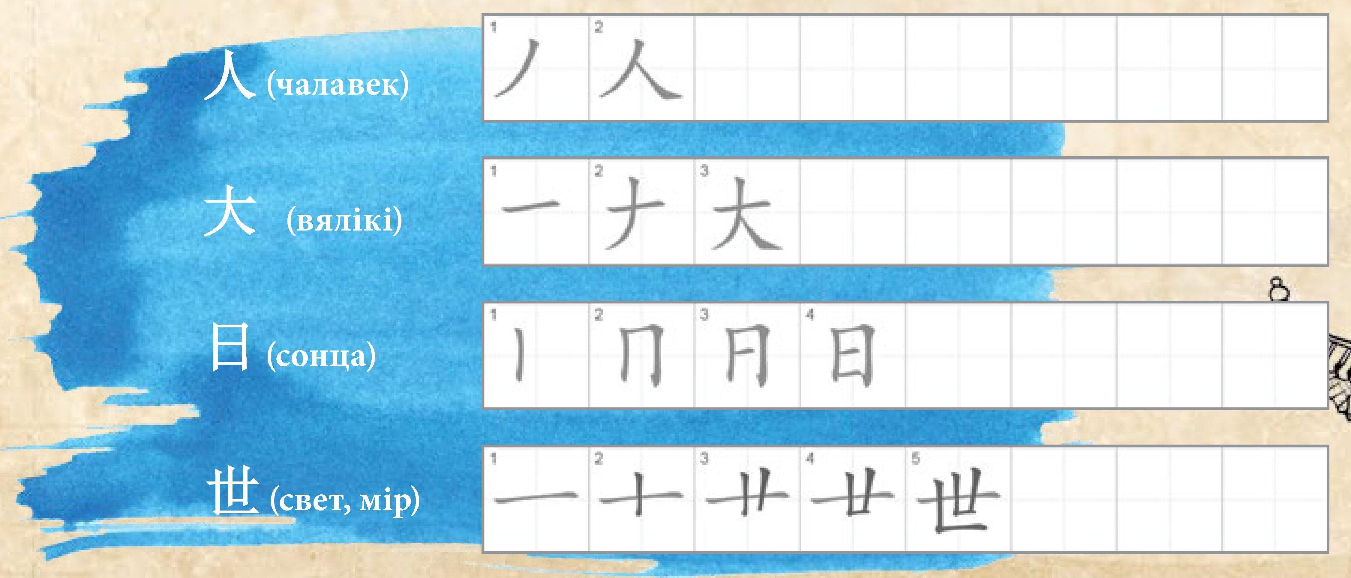 Кітайскія іерогліфы – асаблівасці пісьма